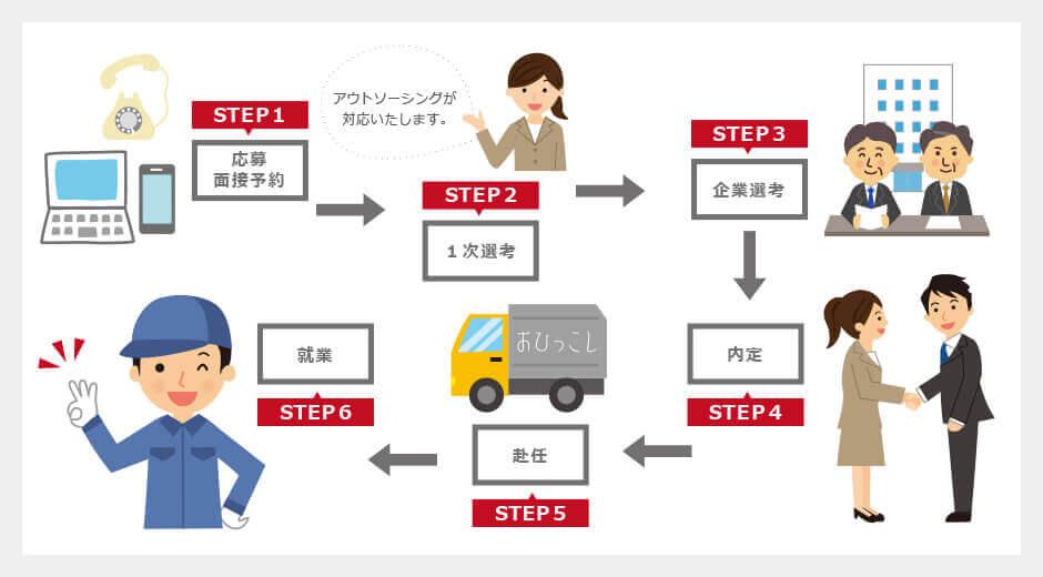 期間工.jpの流れ